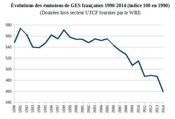 évolution émissions GES en France
