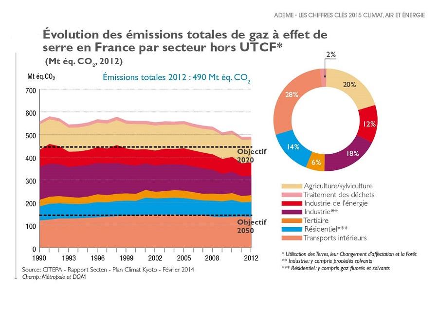 Emission de GES en France - changements climatiques