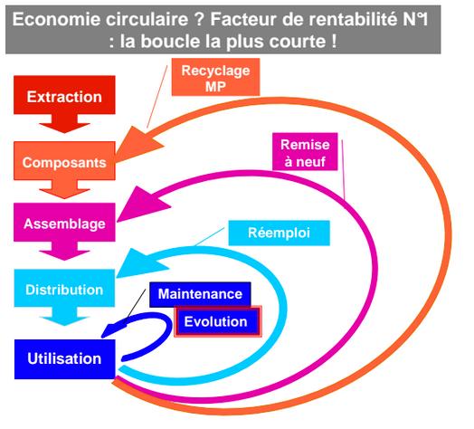 Economie circulaire et de fonctionnalité