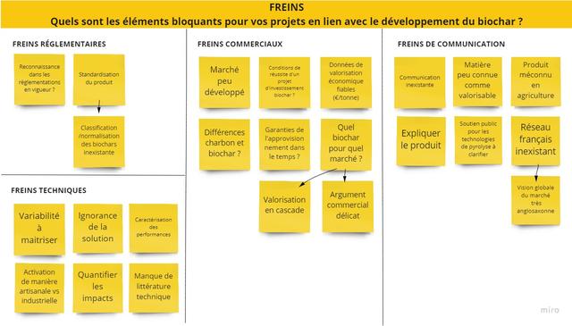 Tableaux freins développement des projets Biochar